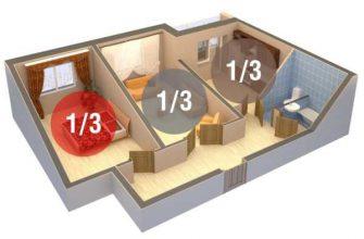 раздел квартиры между собственниками